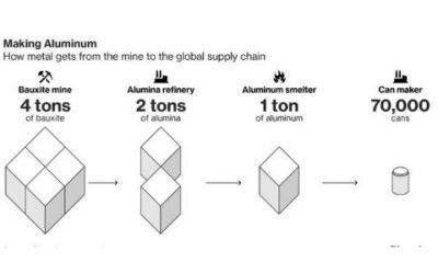LME Aluminium: Factors affecting the price of Aluminium